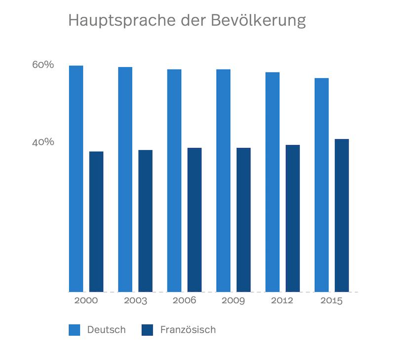Die Statistik zeigt die zwei Hauptsprachenanteile im Verlauf der Zeit von 2000 bis heute