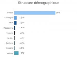 Winterthour statistiques démographiques