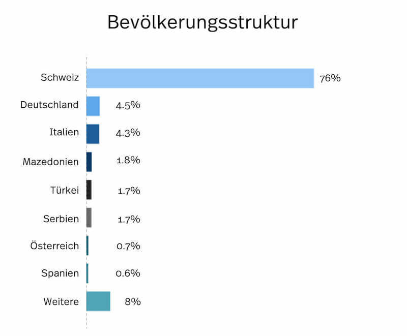 Winterthur Bevölkerungsstatistik.